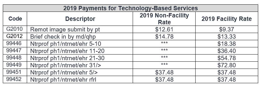 Top 10 Takeaways: 2019 Medicare Physician Fee Schedule