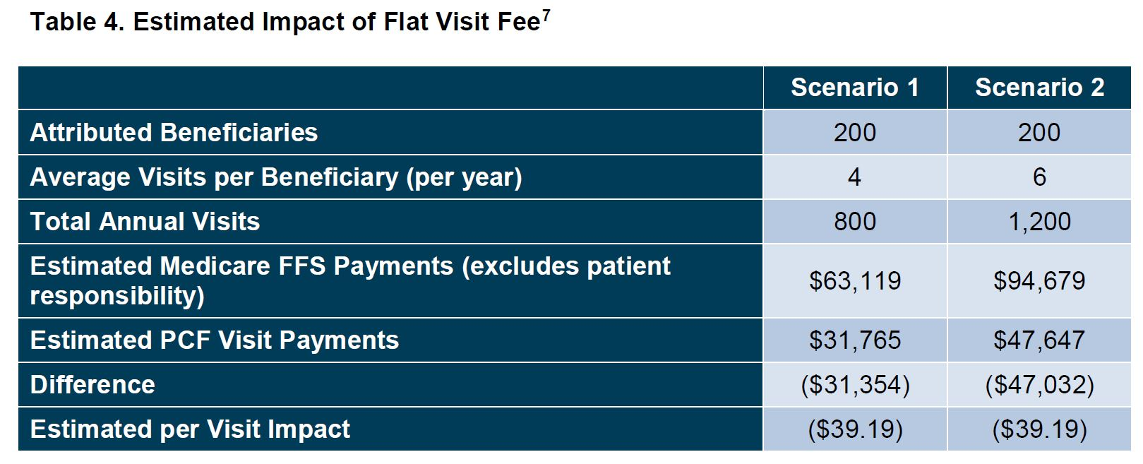 Estimated Impact of Flat Services Fee